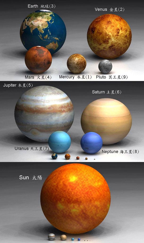 Planetele sistemului nostru solar